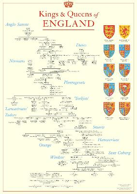 Kings and Queens of England Poster - Pitkin Publishing