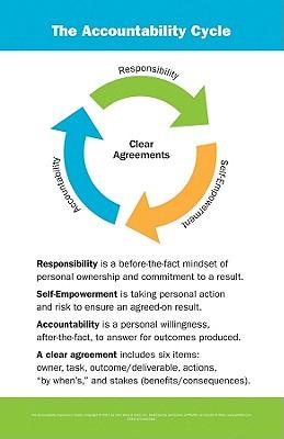 The Accountability Experience Poster - Galindo, Linda
